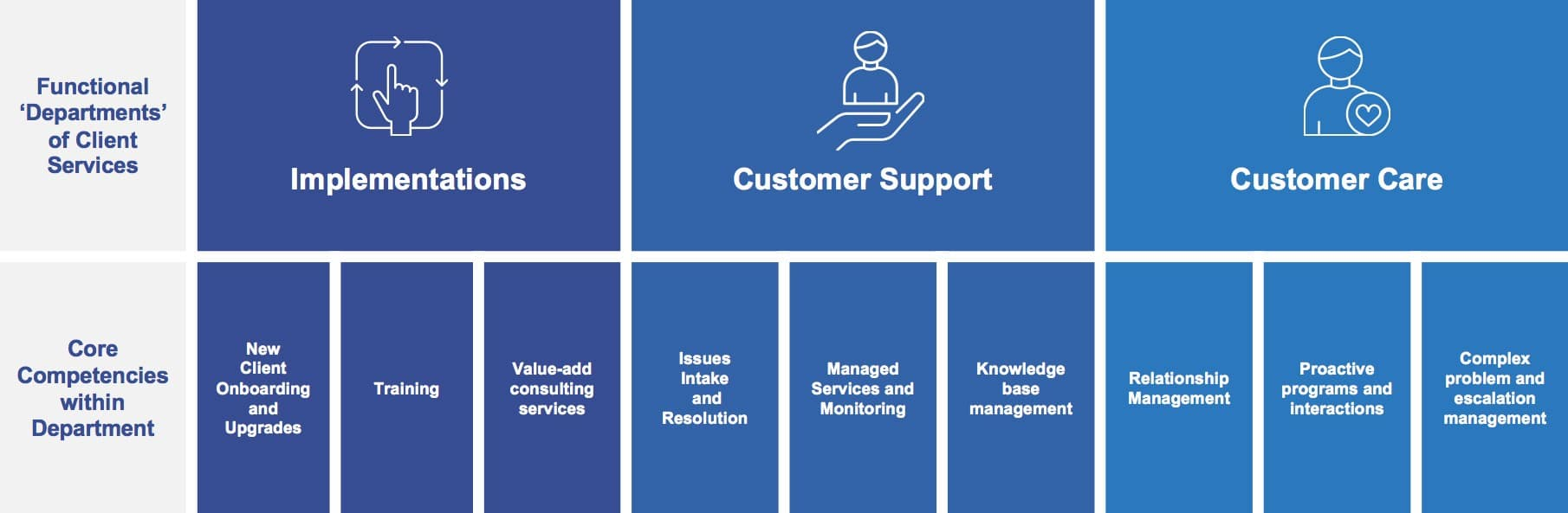 Client Services Organization – How We Deliver to our Customers
